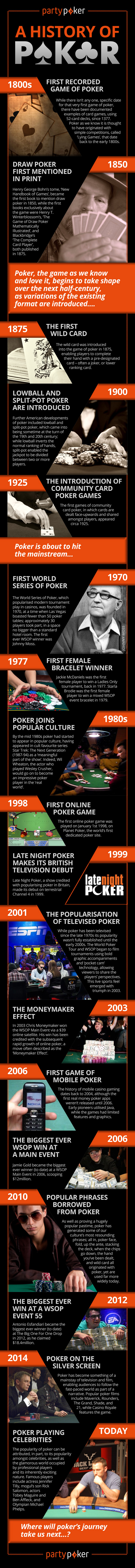 How Much Do You Know About the History of Poker?