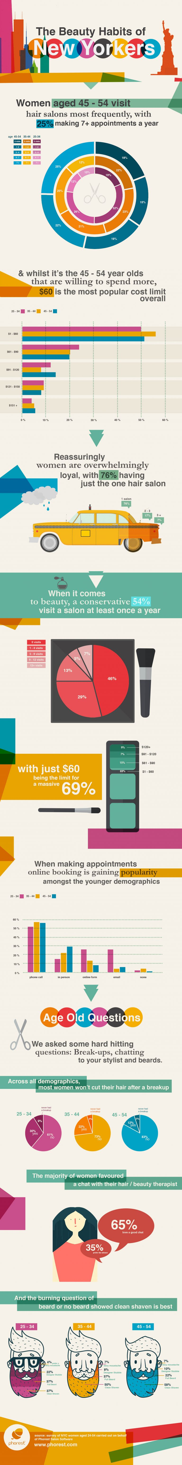 New York Salon and Spa Spending Habits
