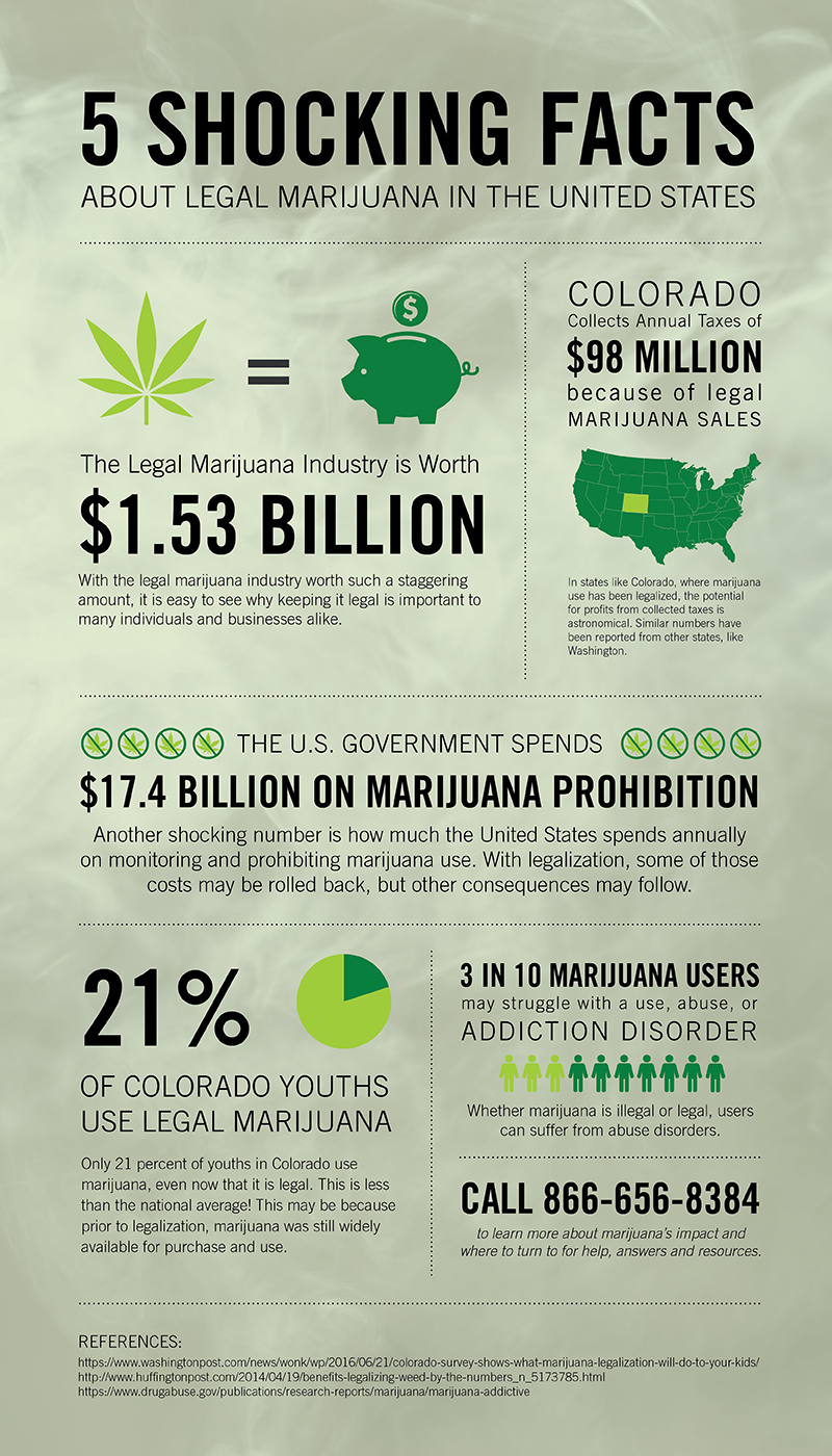 Legal marijuana and its impact on finance and substance abuse