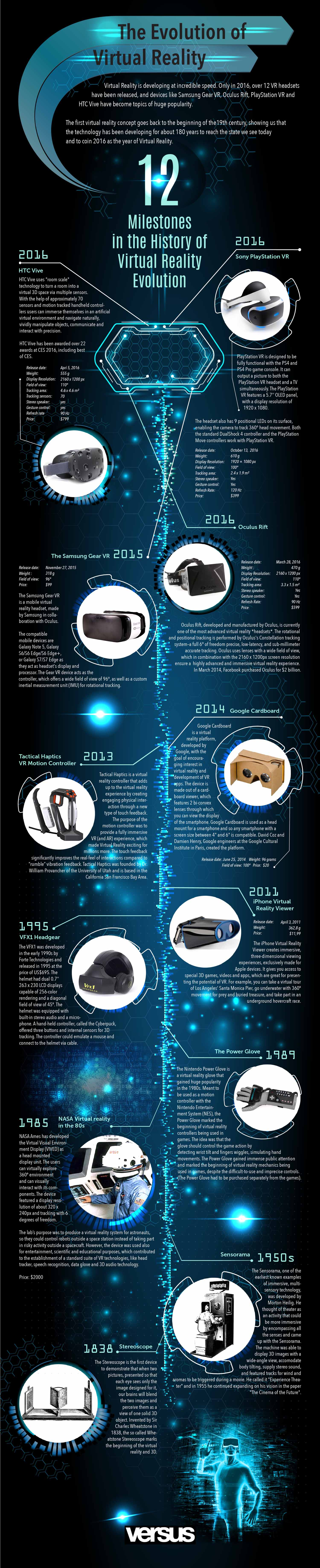 History of VR infographic