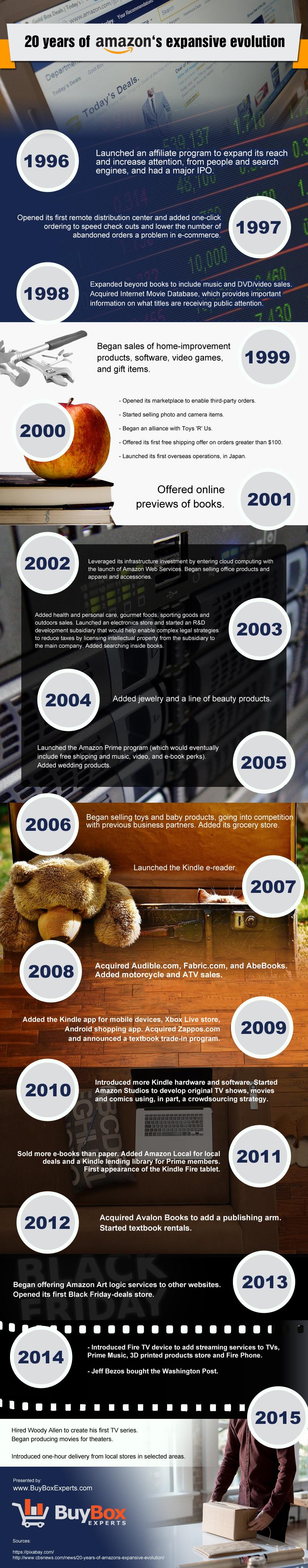 The Evolution of Amazon