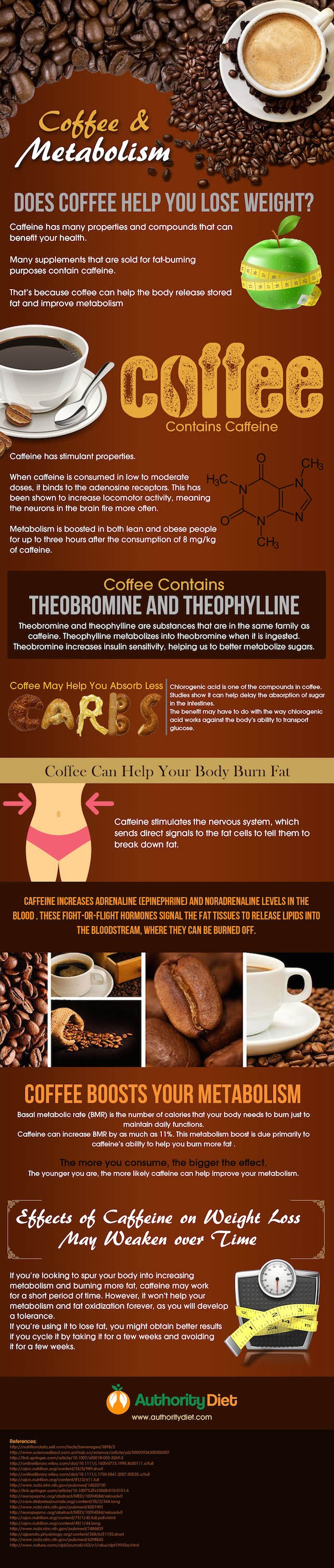 Losing Weight by Drinking Coffee