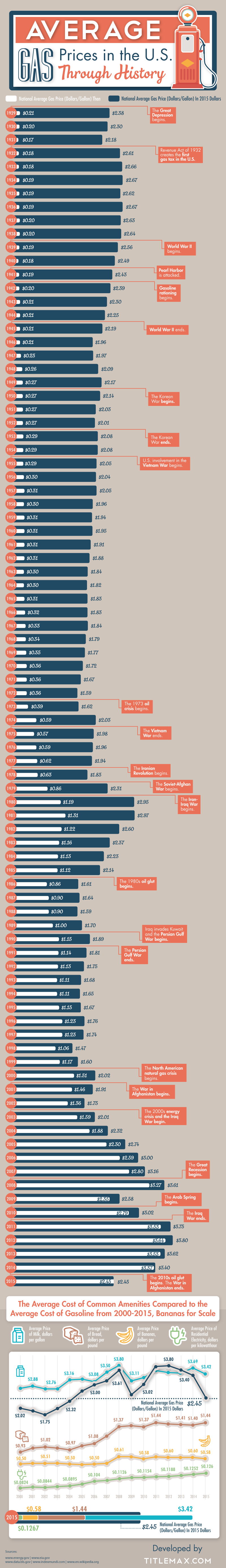 Average Gas Prices in the U.S. Through History