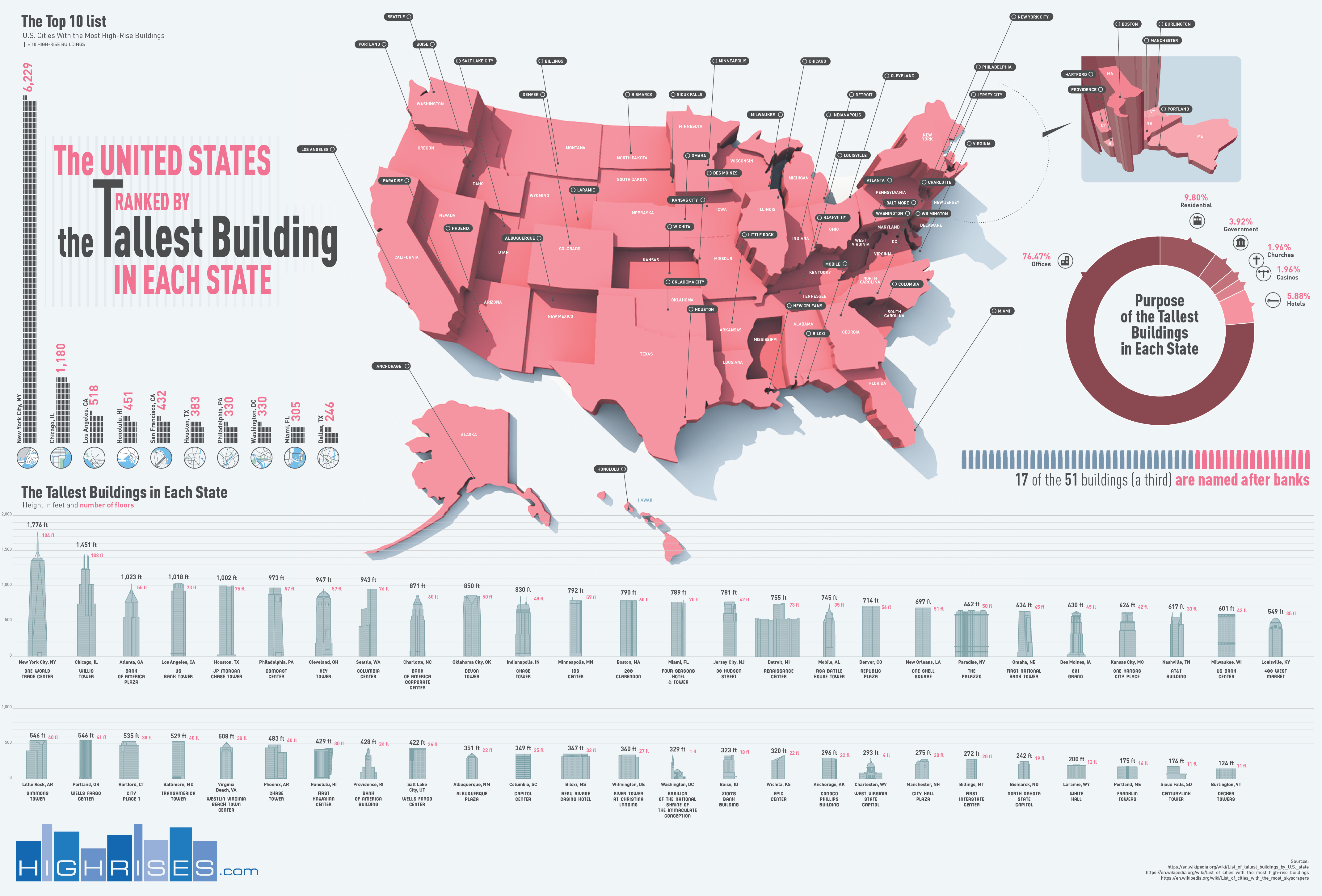 The United States Ranked by Tallest Building in Each State