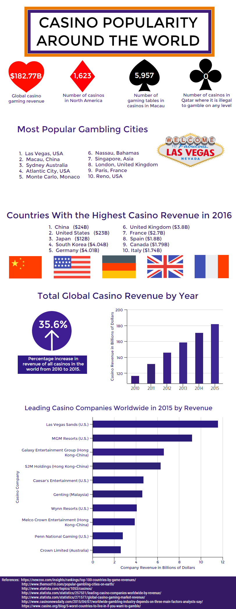 Casino Facts From Around The World