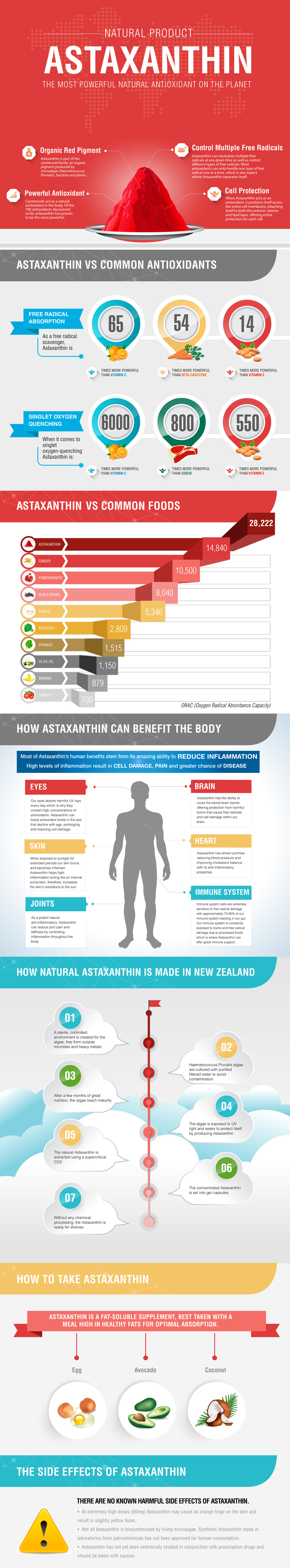 Astaxanthin - Nature's Most Powerful Antioxidant