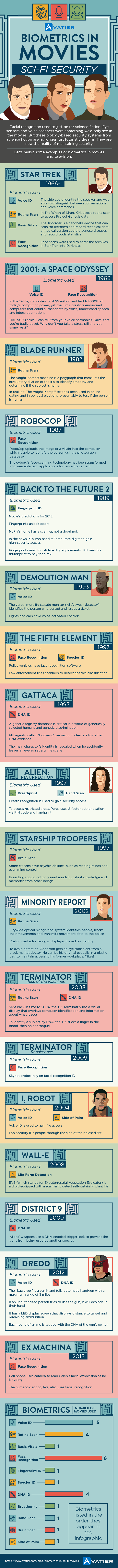 Biometrics in Movies