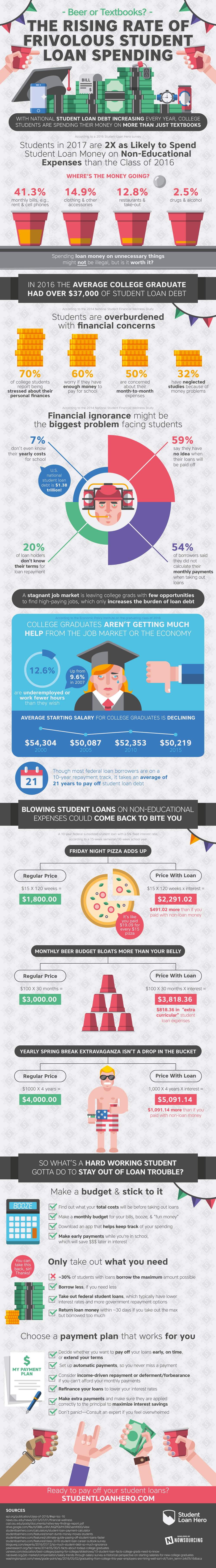 Beer Or Textbooks: The Rising Rate Of Frivolous Student Loan Spending