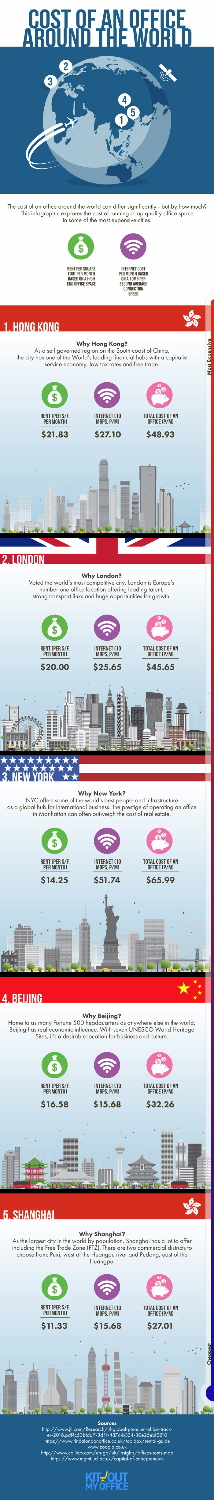 Cost of an Office Around the World