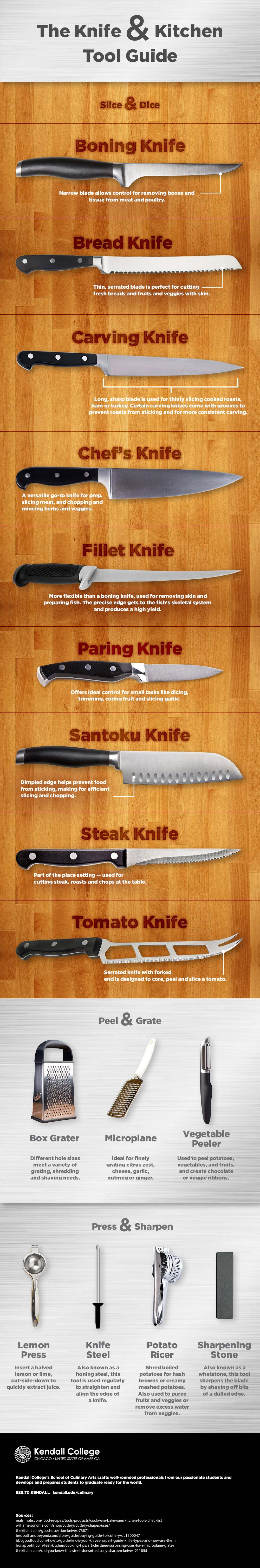 kitchen knives guide the knife amp kitchen tool guide infographic 13639