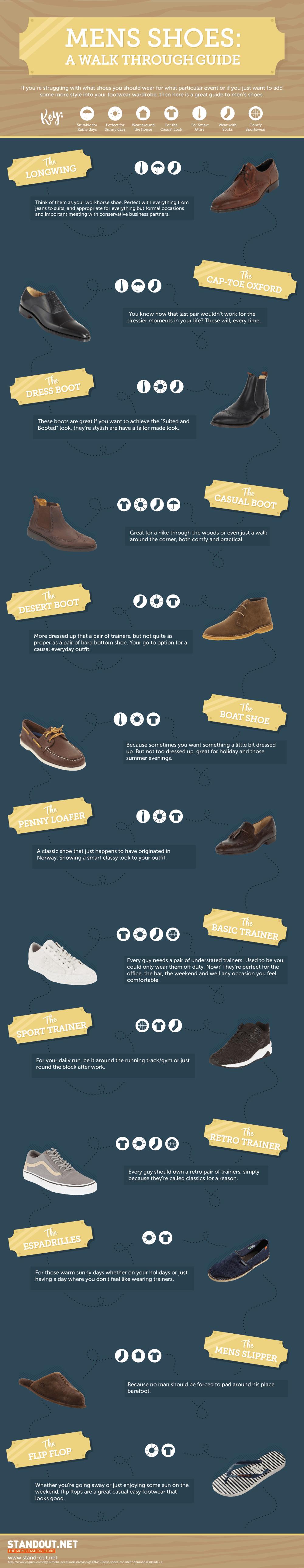 Men's Shoes: A Walk Through Guide