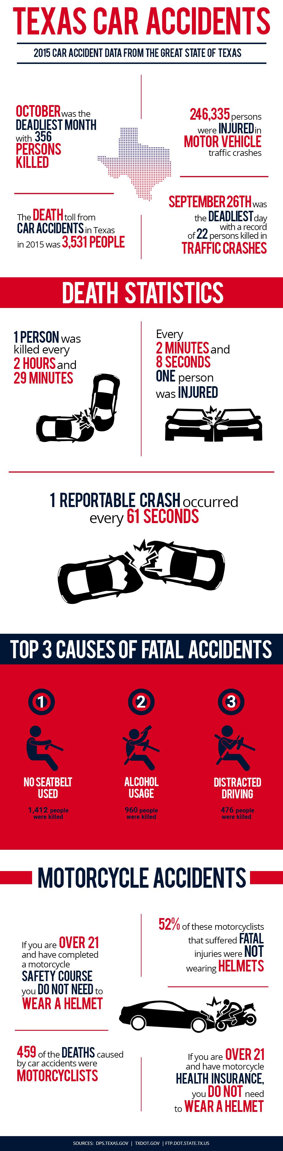 Texas Car Accidents