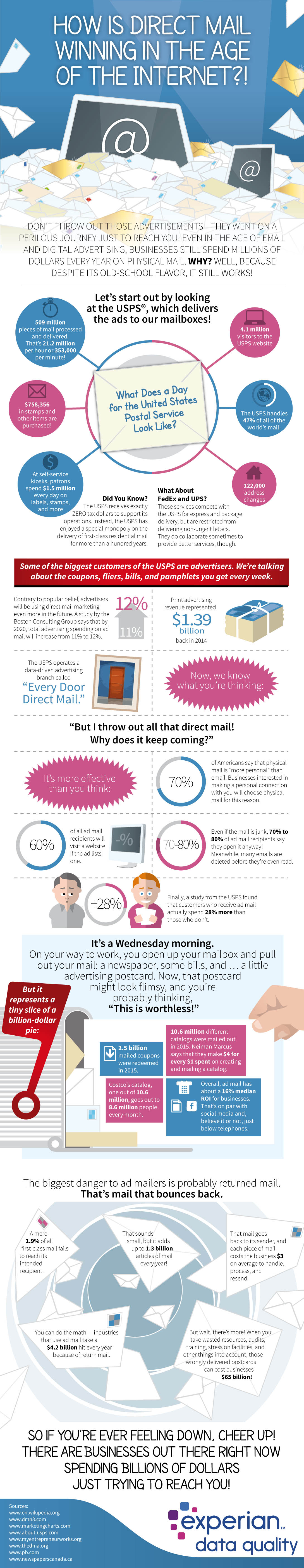 How Direct Mail is Winning in the Internet Age