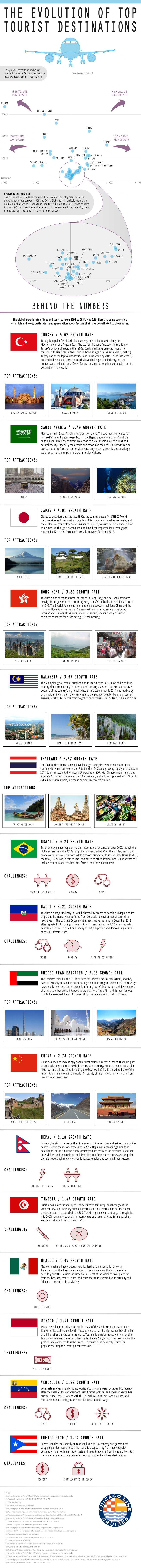 The Growth of Tourist Hot Spots Around The World