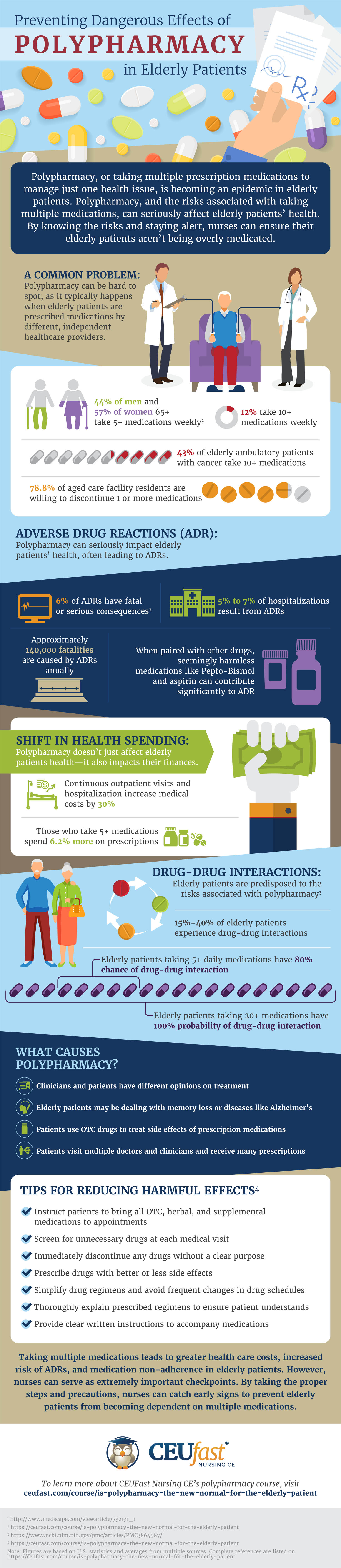 Preventing Dangerous Effects of Polypharmacy in Elderly Patients