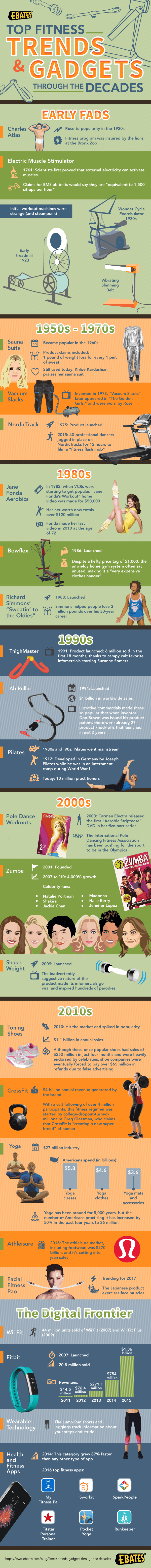 Top Fitness Trends and Gadgets Through the Decades