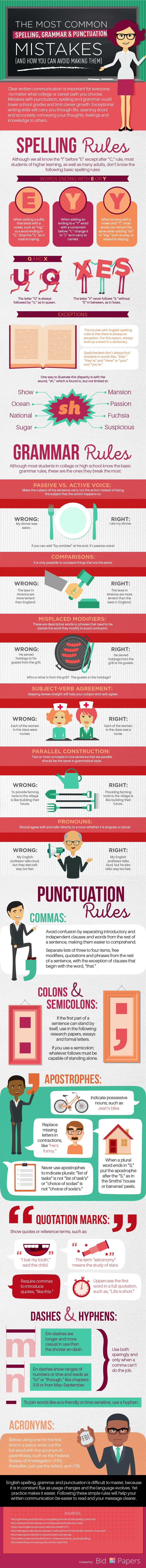 The Most Common Spelling, Grammar & Punctuation Mistakes