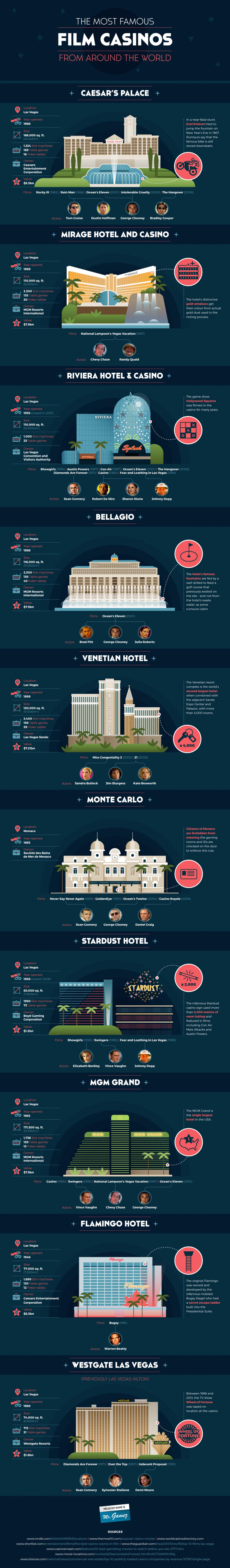 The Most Famous Film Casinos From Around The World