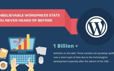22 Unbelievable WordPress Stats You Never Heard of Before