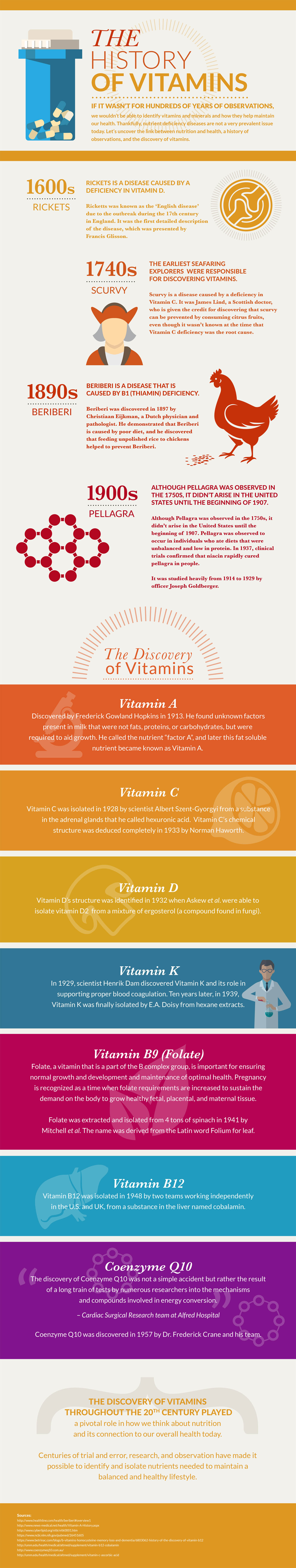 A History of Vitamin Discovery Throughout the Ages