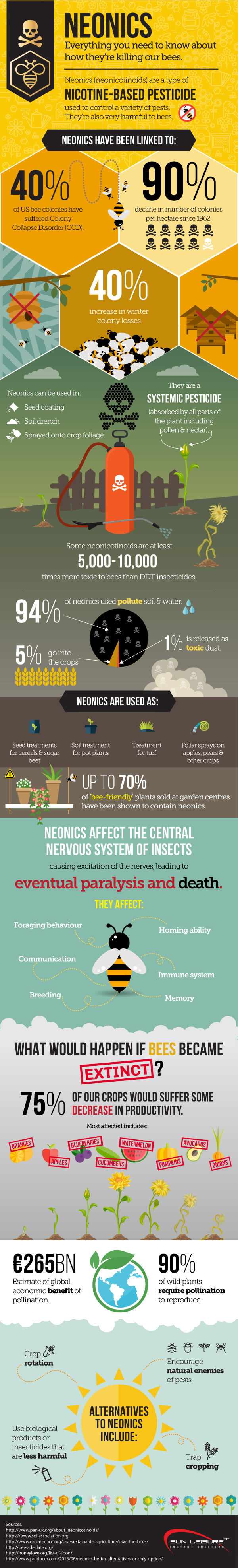 Neonics - How They're Killing Our Bees