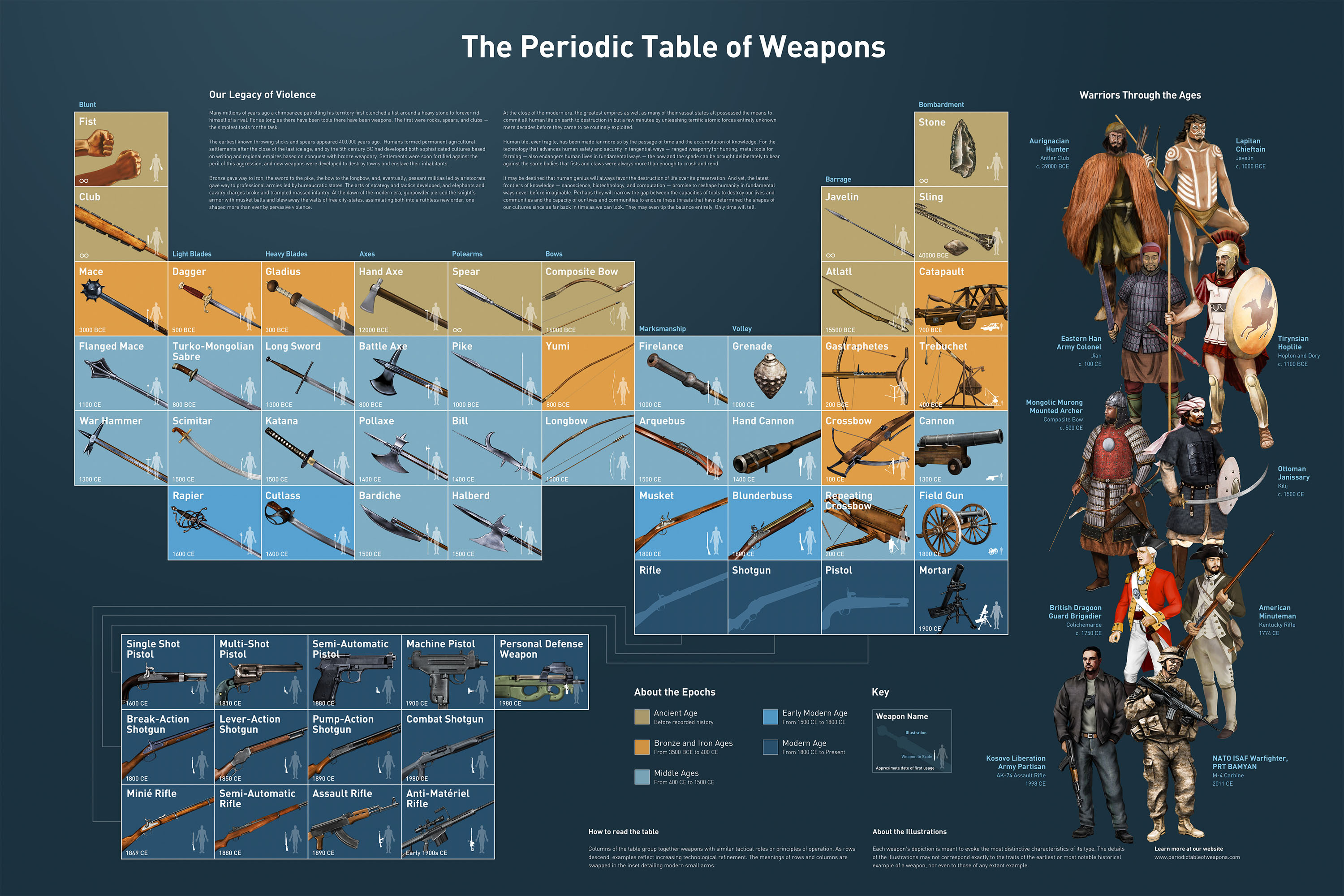Periodic Table of Weapons Through History
