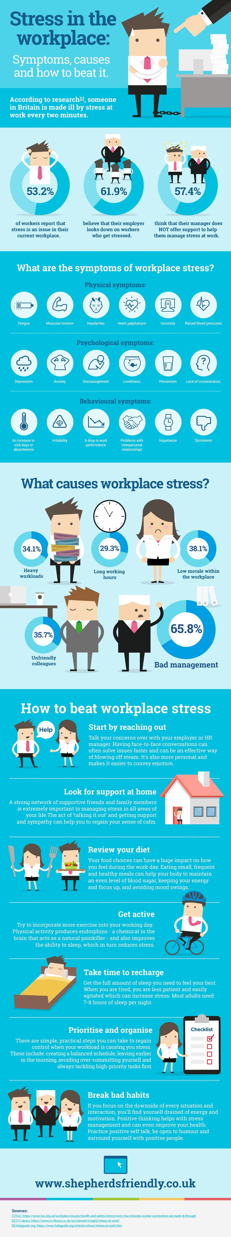 Stress at Work: Symptoms, Causes and How to Beat It