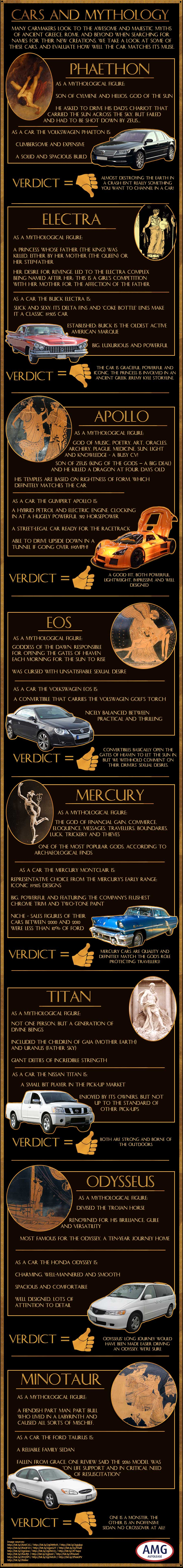 Cars and Mythology: What's in a Name?