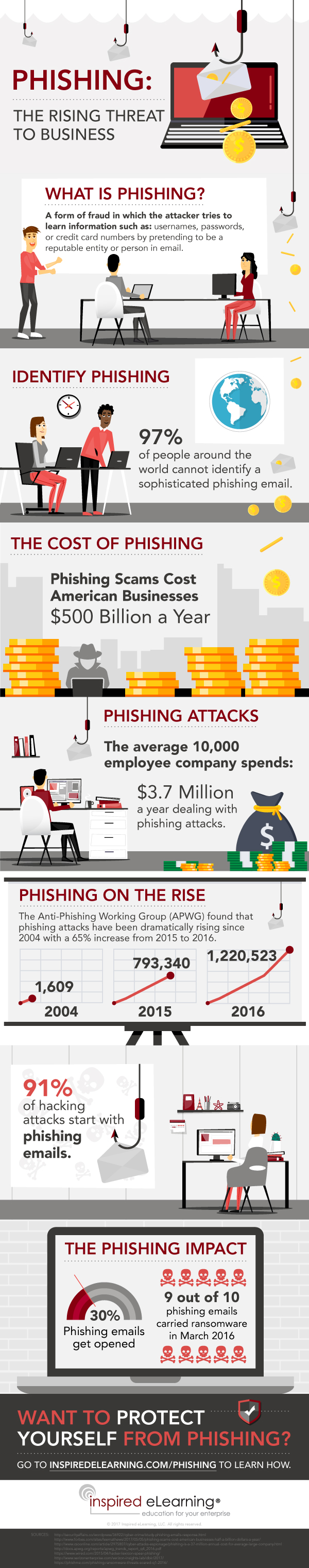 Phishing - The Rising Threat To Business