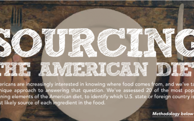 Where the American Diet is Sourced From