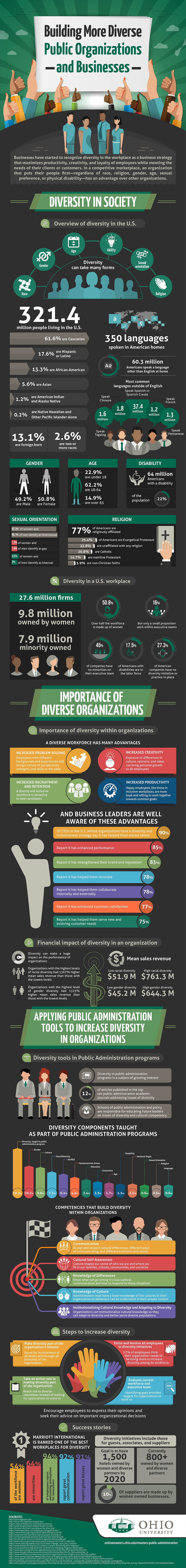 Building More Diverse Public Organizations & Businesses