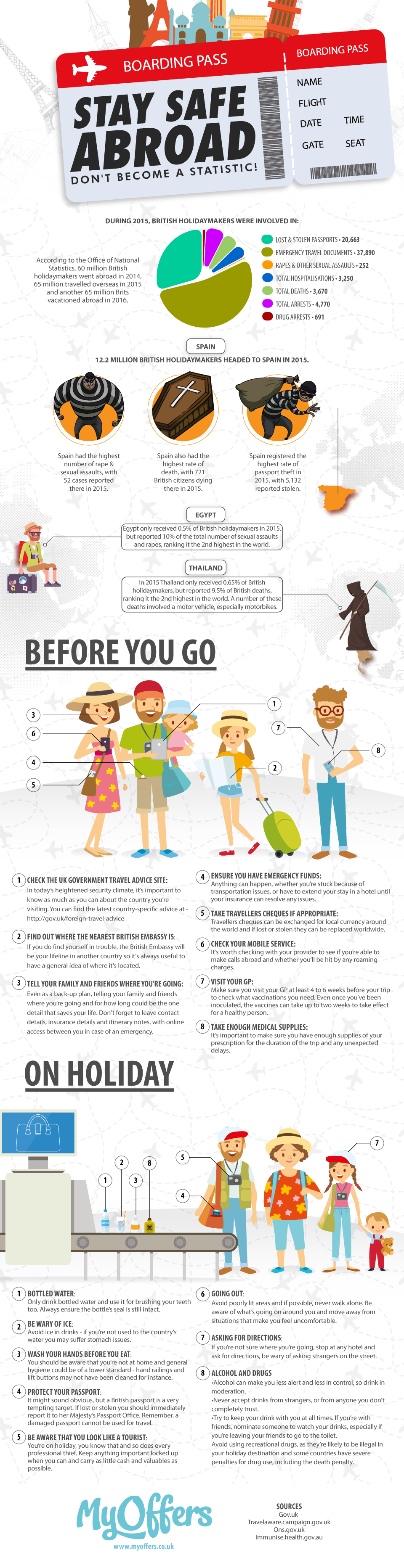 Staying Safe Abroad - Don't Become a Statistic