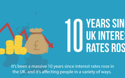 Interest Rates Have Not Risen In UK for 10+ Years