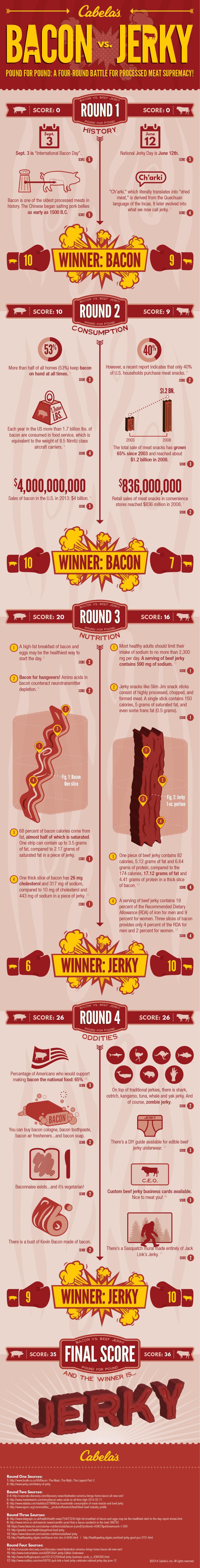 Bacon vs. Jerky