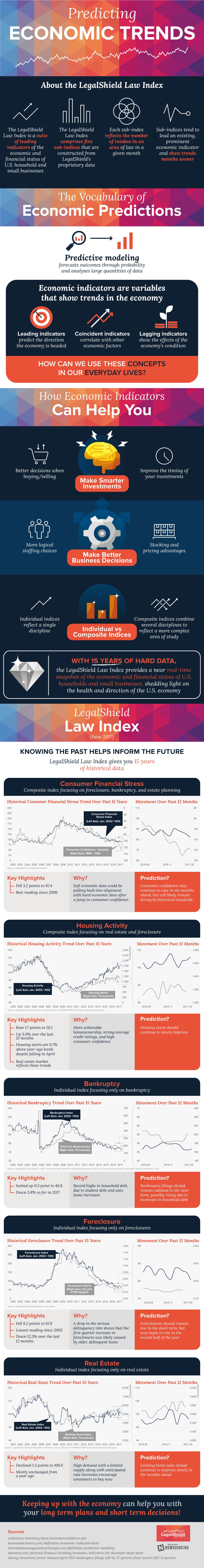 Predicting Economic Trends