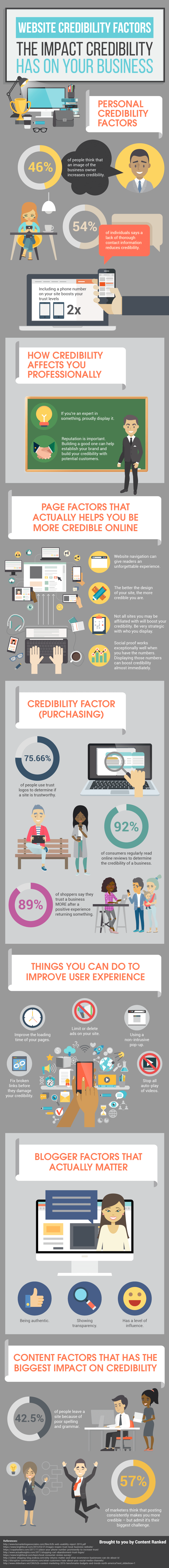 Website Credibility Factors: 53 Tips To Improve Your Influence Today