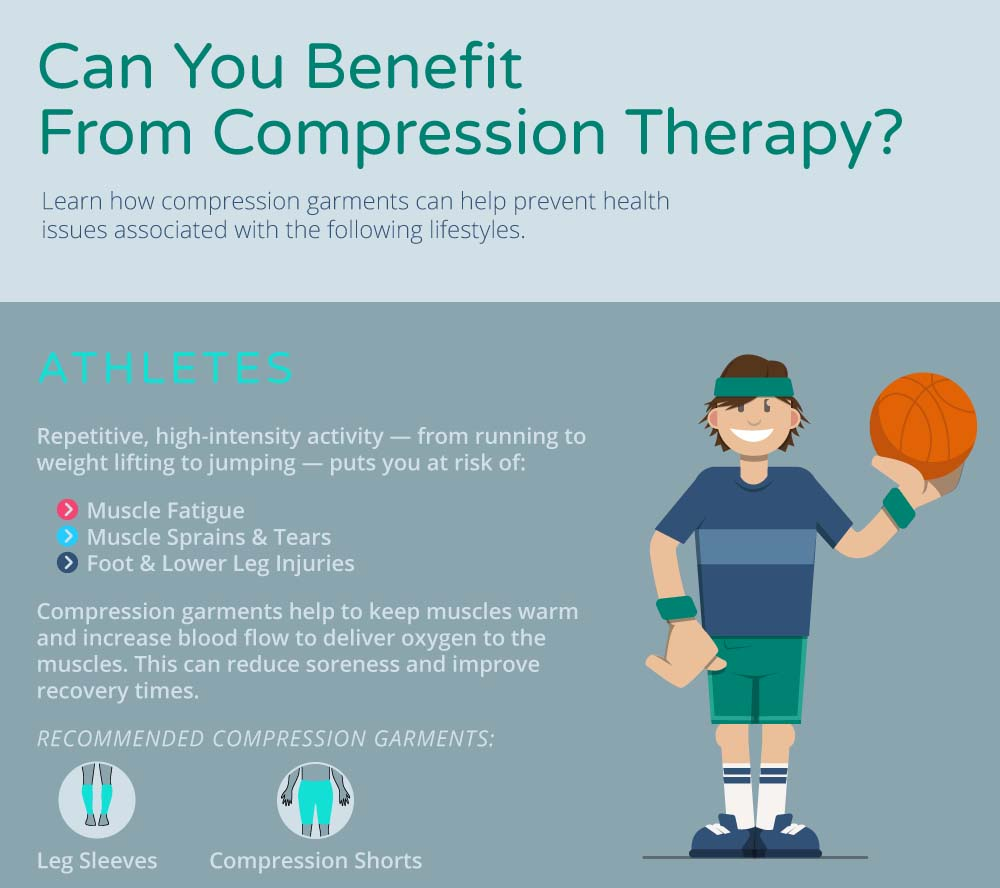 Image result for benefits of compression infographic