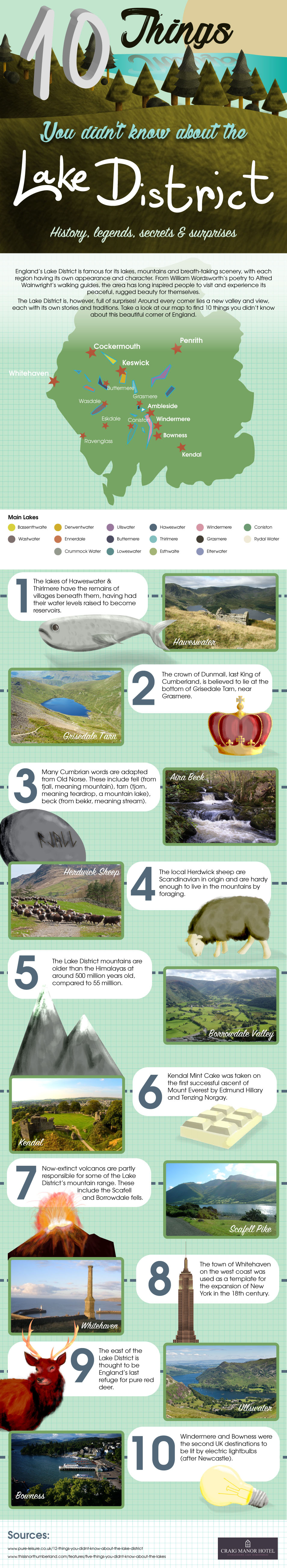 10 Things You Didn't Know About England's Lake District