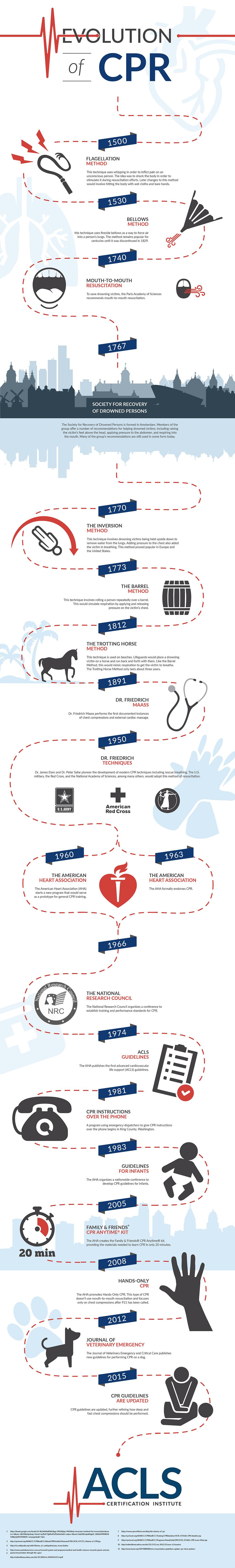 Evolution of CPR