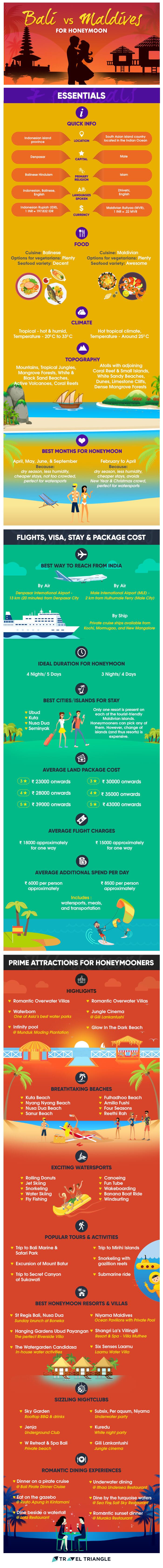 Bali Vs Maldives For Honeymoon: Compare The Two