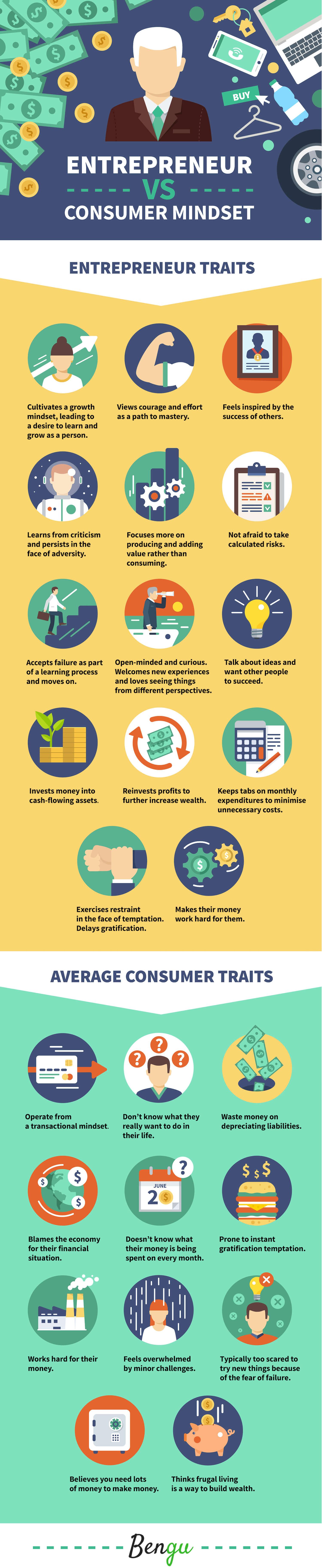 Entrepreneur VS Consumer Mindset