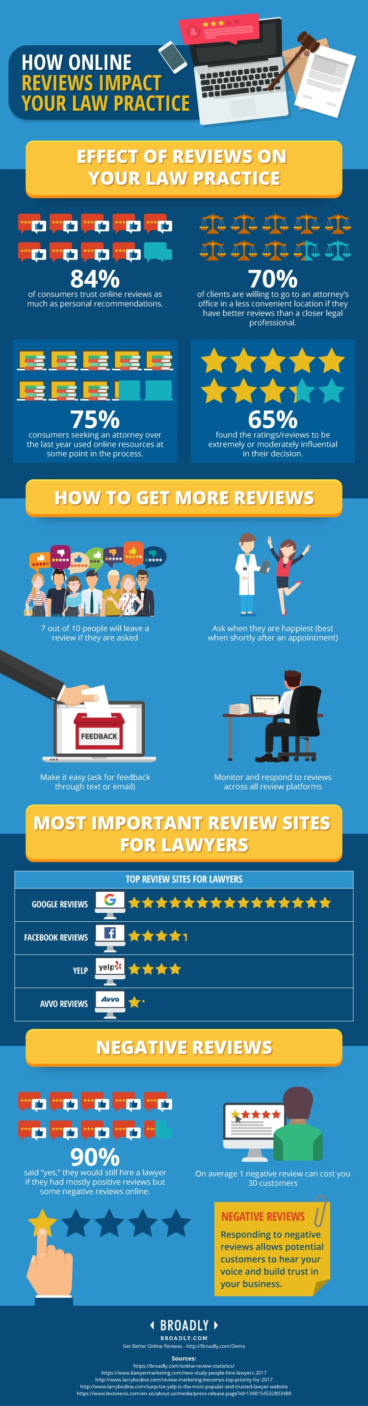 How Online Reviews Impact Law Firms