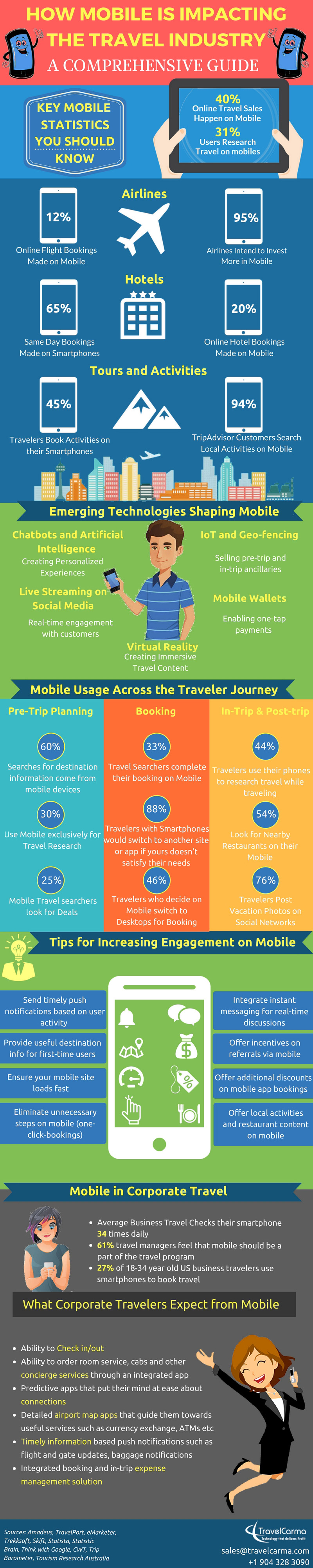 How Mobile is Impacting the Travel Industry: A Comprehensive Guide