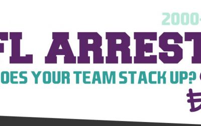NFL Arrests by Team