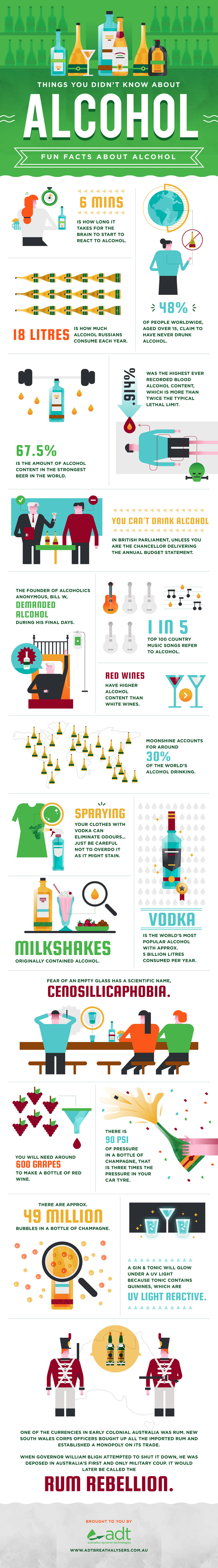 Things You Didn't Know About Alcohol