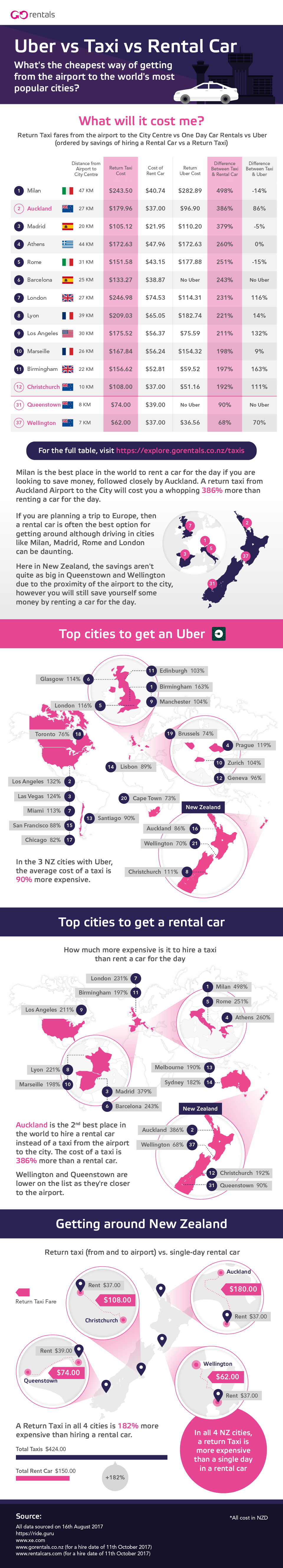 Rental Cars vs Uber vs Taxi - What's the Cheapest?