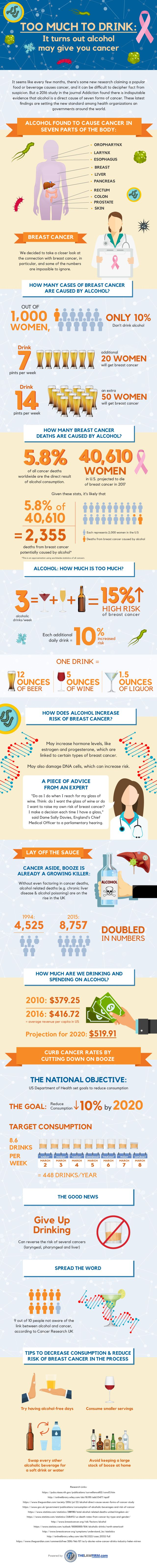 Turns Out That Too Much Alcohol Consumption May Cause Cancer