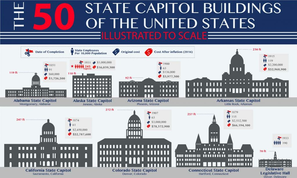 the 50 state capitol buildings of the u s  illustrated to scale  infographic