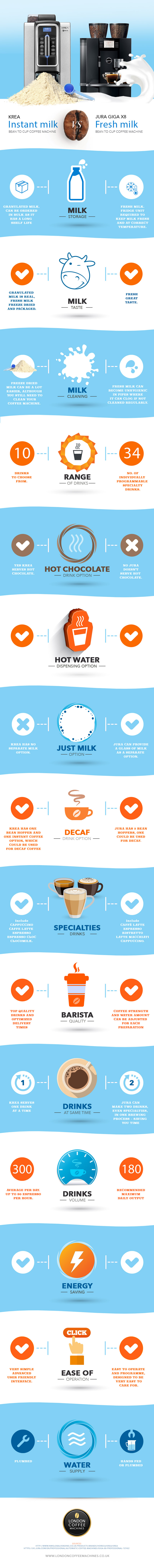 Fresh or Powdered Milk in Your Office Coffee?