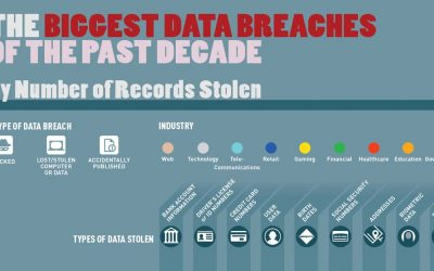 The Biggest Data Breaches of the Past Decade